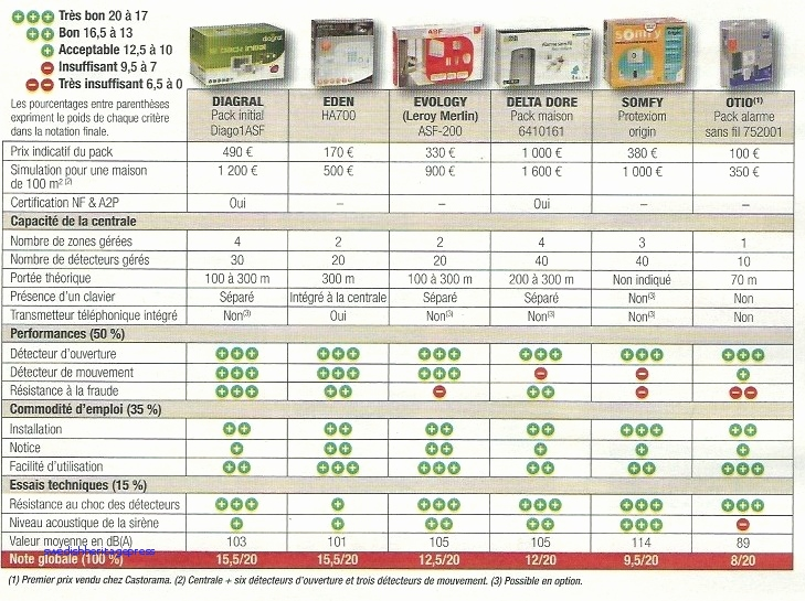 comparatif systeme alarme maison