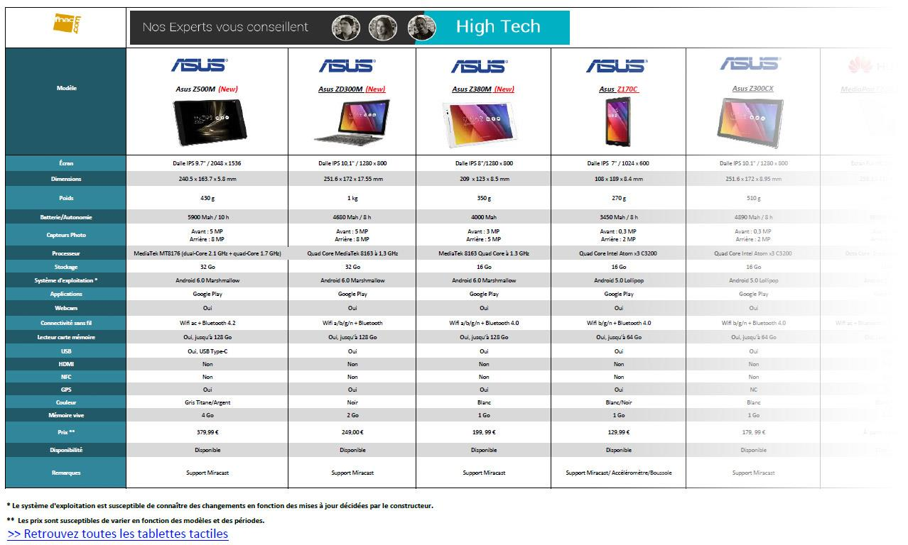 comparatif tablettes tactiles