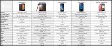 comparatif telephone mobile