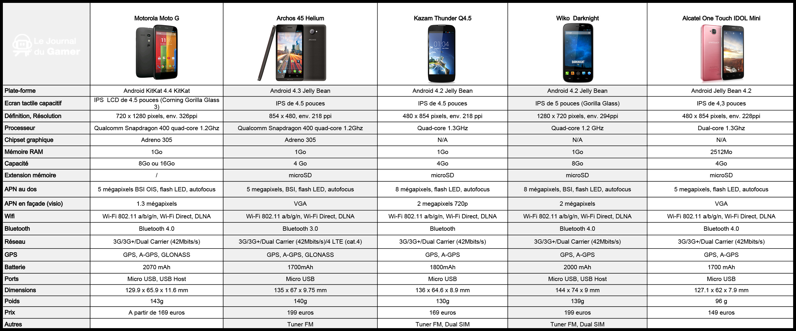 comparatif telephone mobile