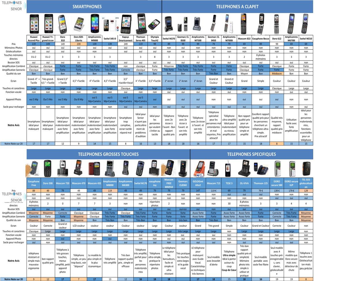 comparatif téléphone portable