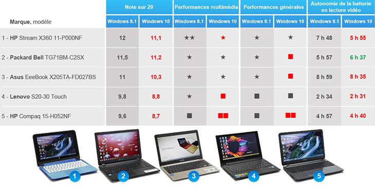 comparatifs ordinateurs portables