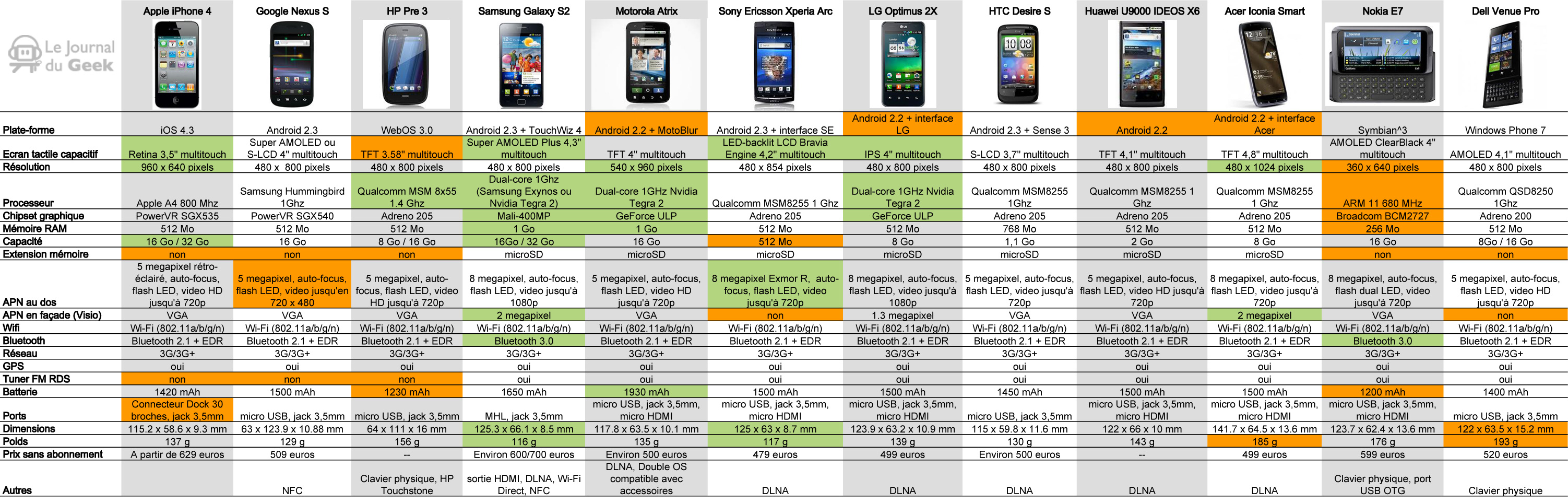 comparatifs smartphones