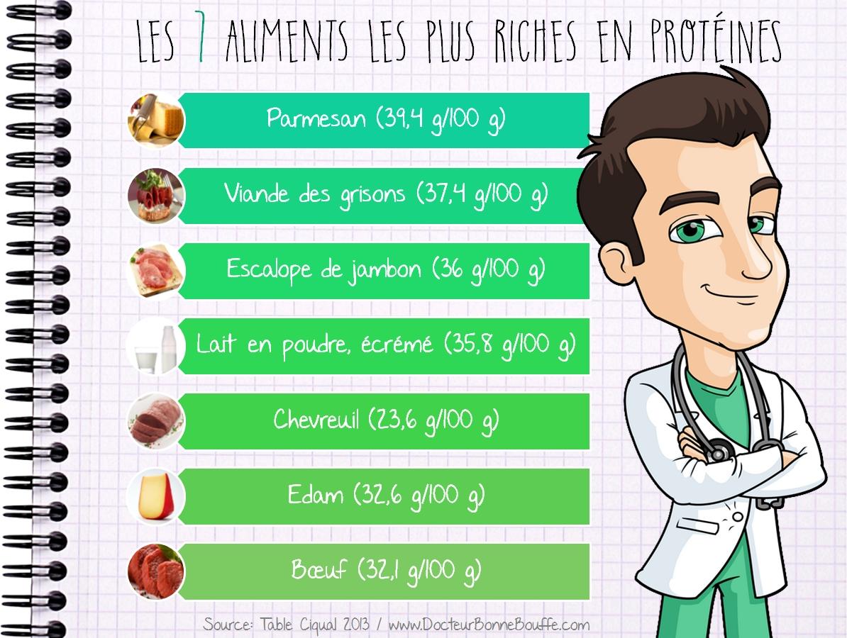 liste des aliments les plus protéinés