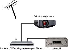 regarder la tv sur videoprojecteur !